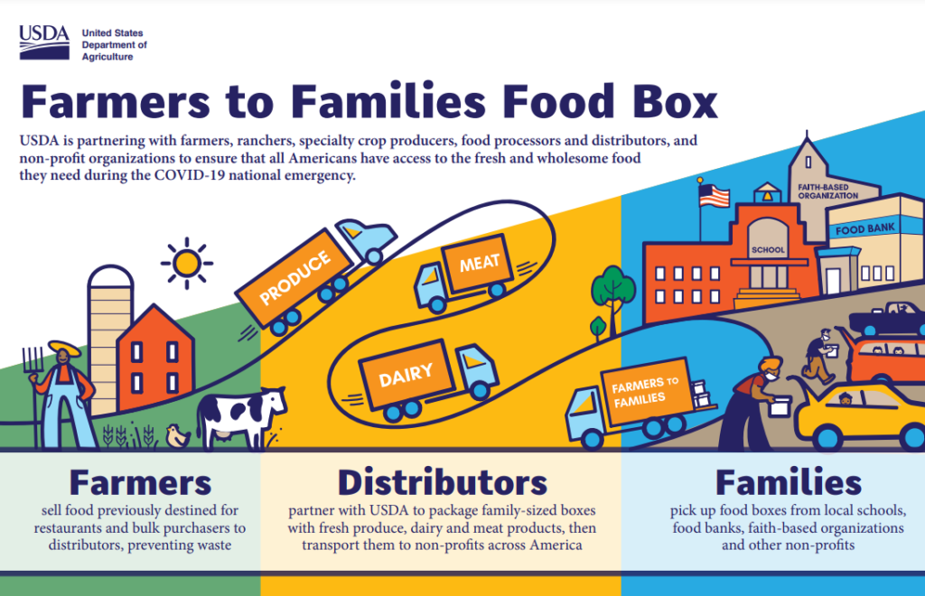 USDA Farmers to Families Food Box Infographic